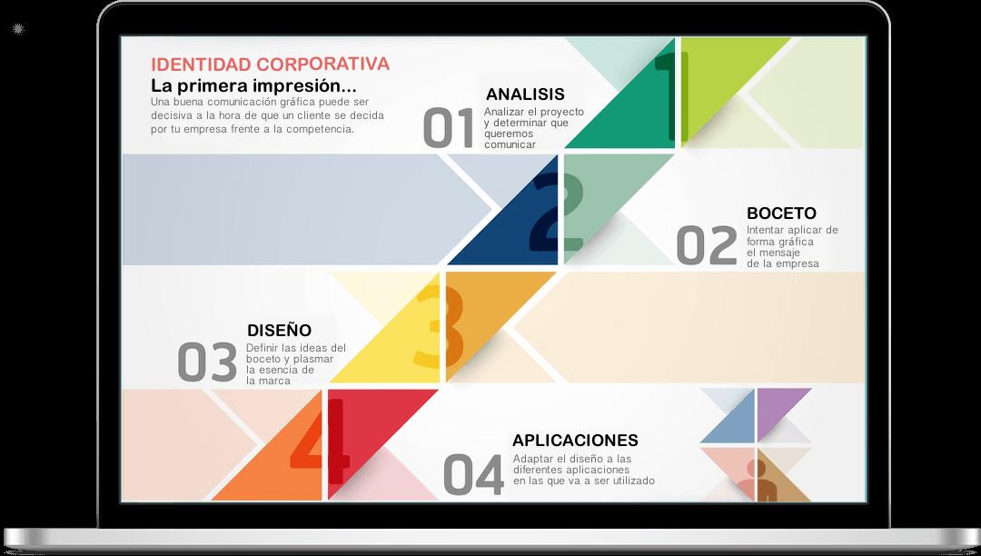 Diseño gráfico, proceso desarrollo identidad corporativa